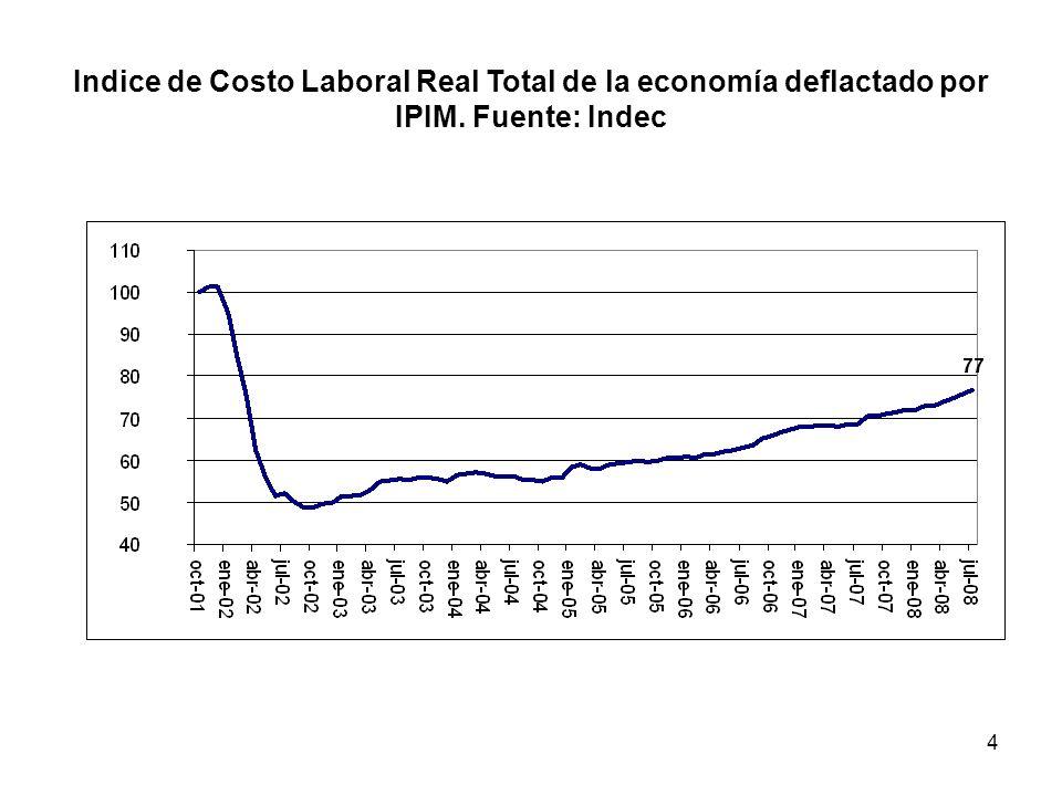 5 Costo Laboral por unidad de producto en la industria 1991-2008 Indicador que tiene en cuenta el aumento en la productividad y la caída en el salario como porcentaje del valor de la producción.