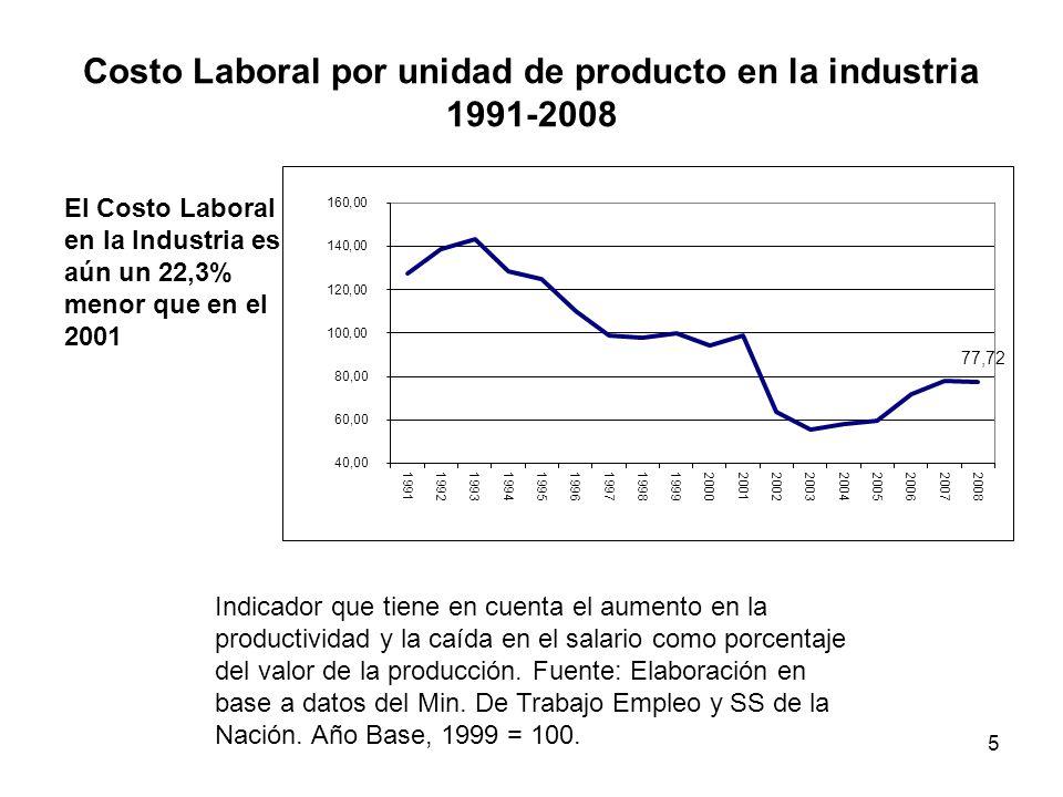 5 Costo Laboral por unidad de producto en la industria 1991-2008 Indicador que tiene en cuenta el aumento en la productividad y la caída en el salario