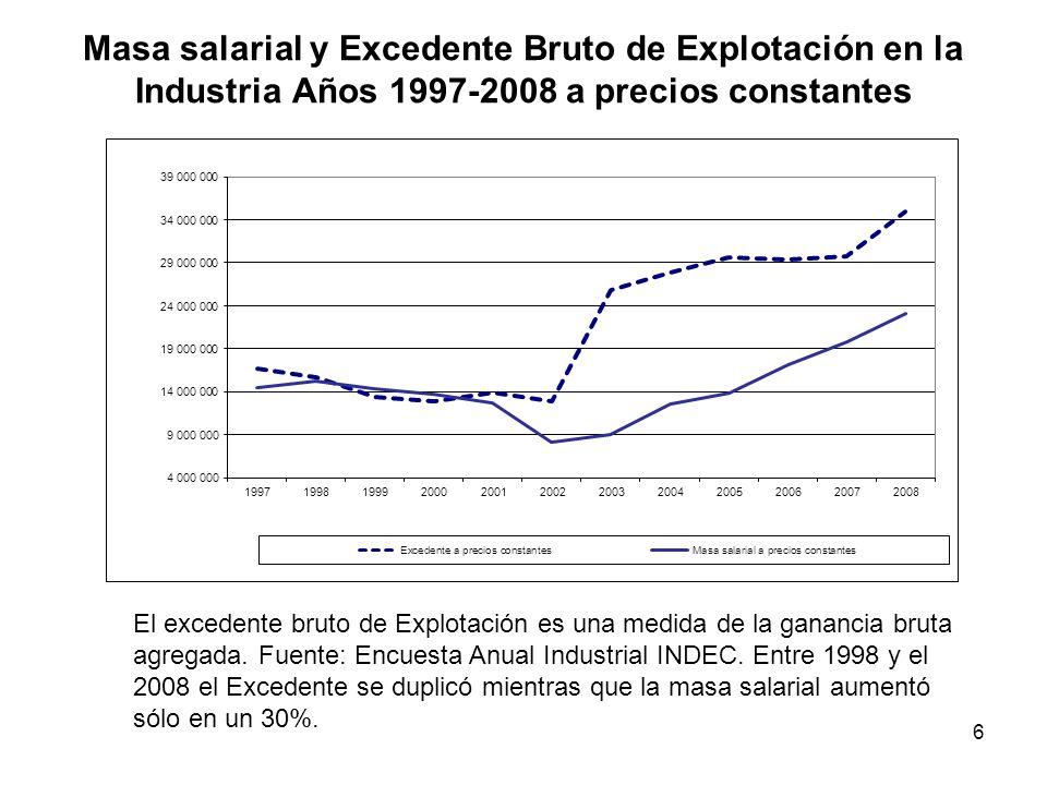 6 Masa salarial y Excedente Bruto de Explotación en la Industria Años 1997-2008 a precios constantes El excedente bruto de Explotación es una medida d