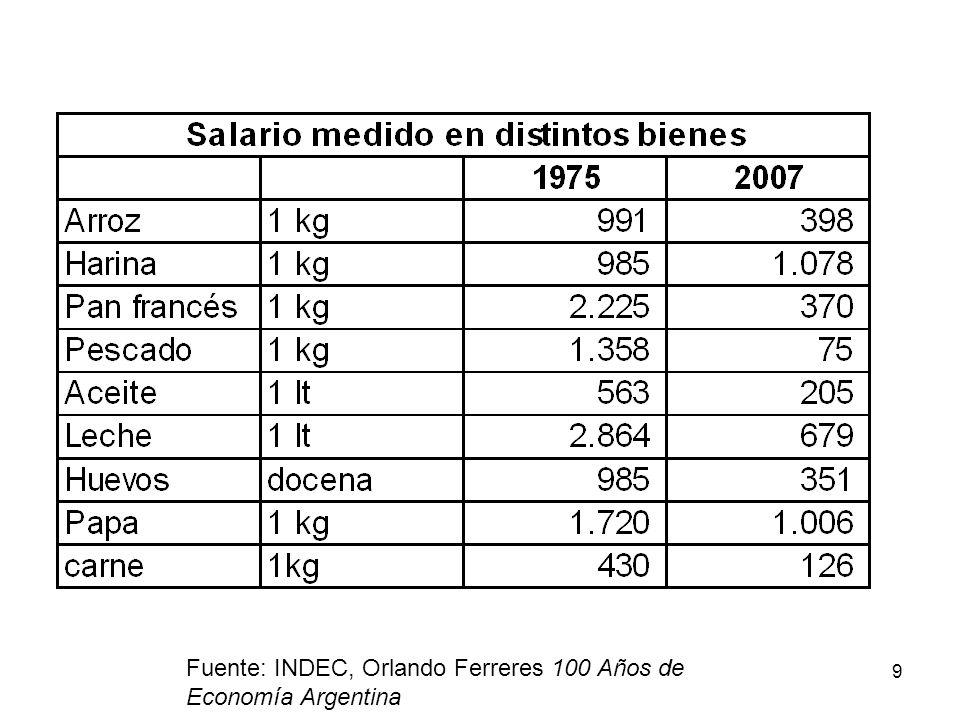 9 Fuente: INDEC, Orlando Ferreres 100 Años de Economía Argentina