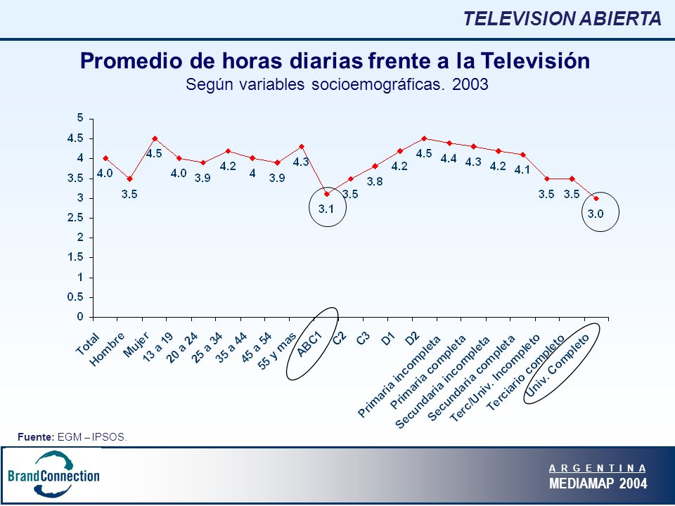 A R G E N T I N A MEDIAMAP 2004 Promedio de horas diarias frente a la Televisión Según variables socioemográficas.