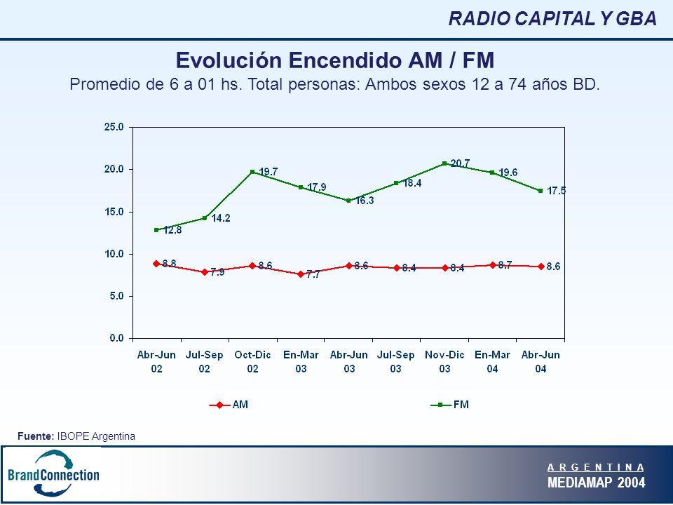 A R G E N T I N A MEDIAMAP 2004 Evolución Encendido AM / FM Promedio de 6 a 01 hs.