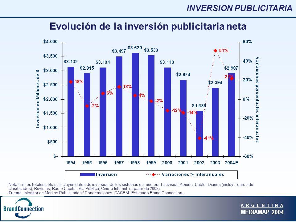 A R G E N T I N A MEDIAMAP 2004 Evolución de la inversión publicitaria neta Nota: En los totales sólo se incluyen datos de inversión de los sistemas de medios: Televisión Abierta, Cable, Diarios (incluye datos de clasificados), Revistas, Radio Capital, Vía Pública, Cine e Internet (a partir de 2002).