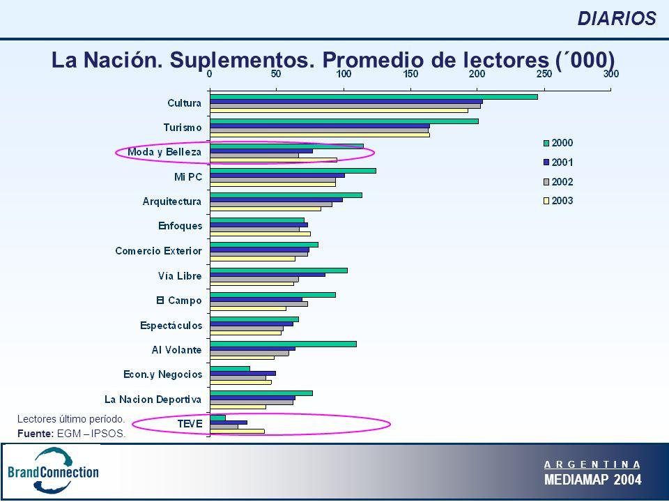 A R G E N T I N A MEDIAMAP 2004 DIARIOS La Nación.