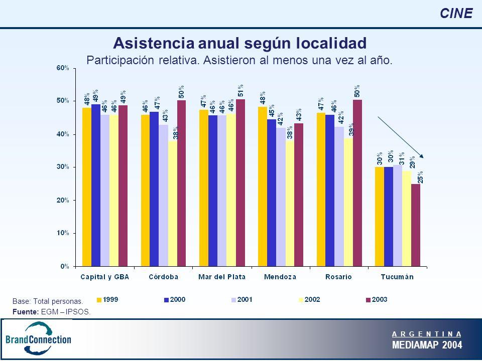 A R G E N T I N A MEDIAMAP 2004 CINE Asistencia anual según localidad Participación relativa.