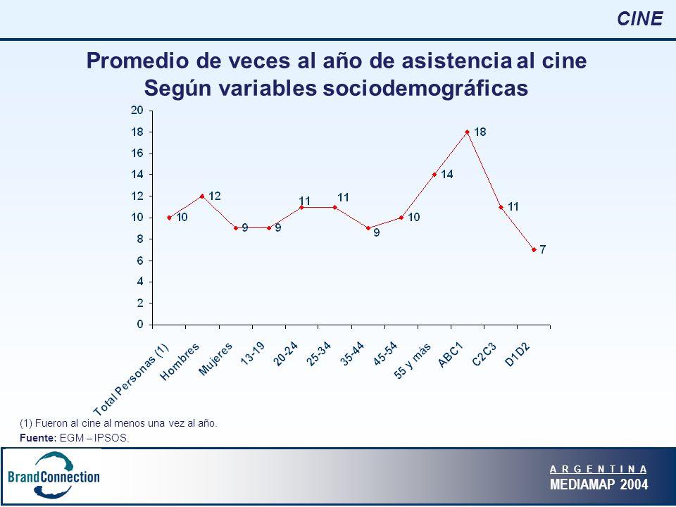 A R G E N T I N A MEDIAMAP 2004 CINE Promedio de veces al año de asistencia al cine Según variables sociodemográficas (1) Fueron al cine al menos una vez al año.