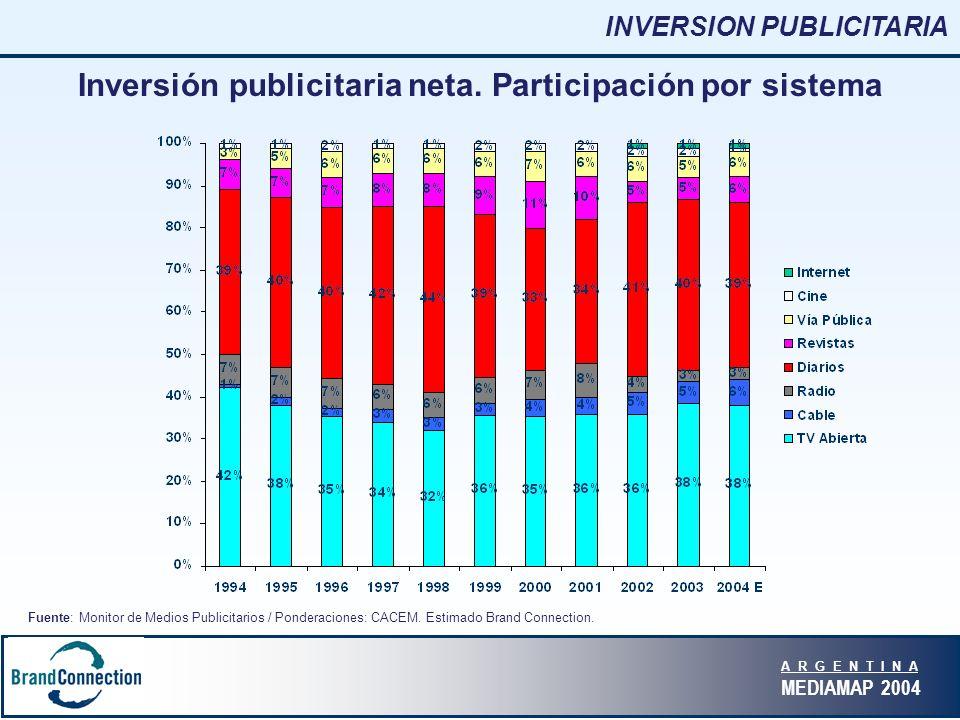 A R G E N T I N A MEDIAMAP 2004 Medios pagos vs medios no pagos Medios No pagos: TV Abierta, Radio Capital, Vía Pública.