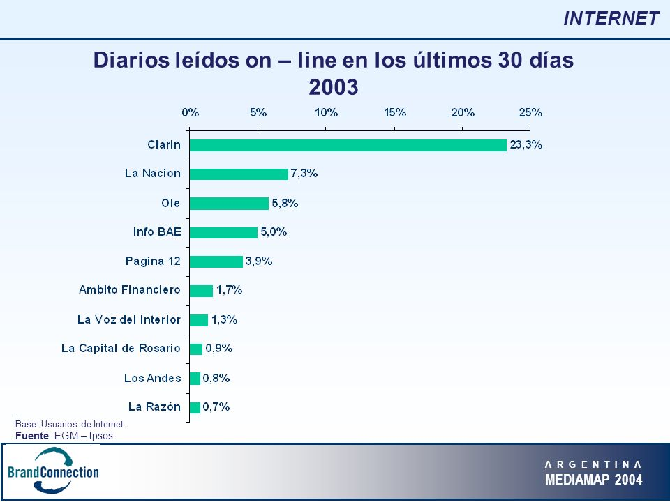 A R G E N T I N A MEDIAMAP 2004 INTERNET Diarios leídos on – line en los últimos 30 días 2003.