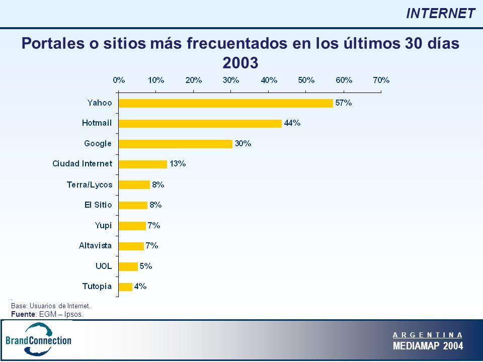 A R G E N T I N A MEDIAMAP 2004 INTERNET Portales o sitios más frecuentados en los últimos 30 días 2003.