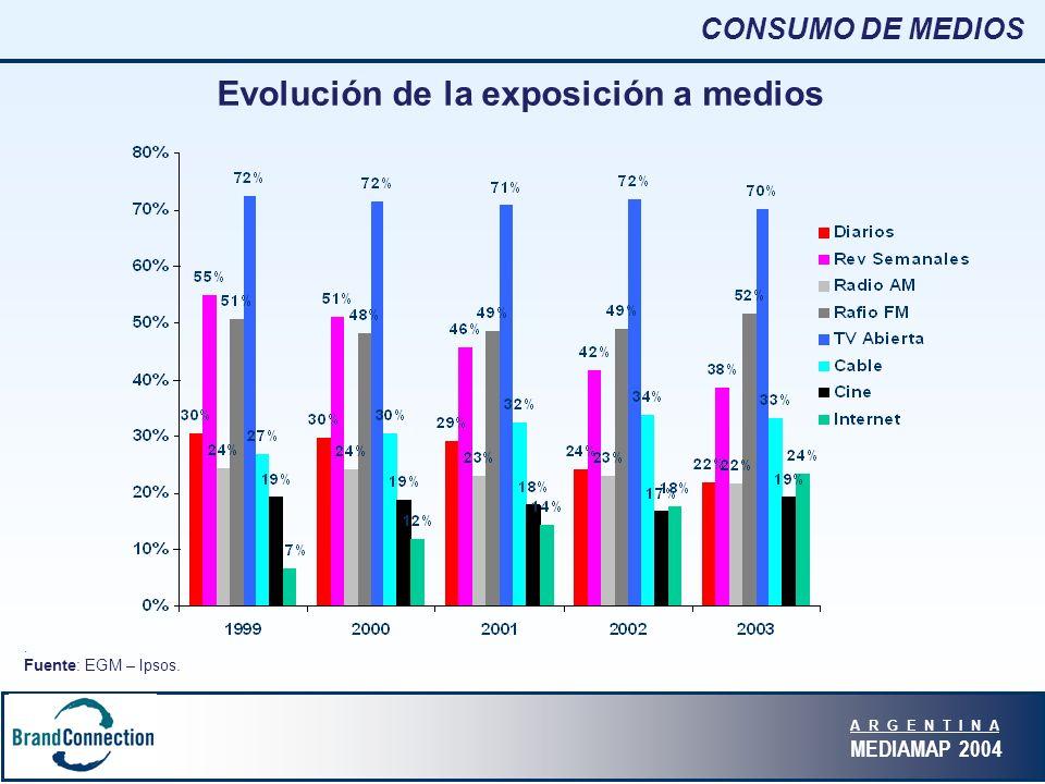 A R G E N T I N A MEDIAMAP 2004 CONSUMO DE MEDIOS Evolución de la exposición a medios.