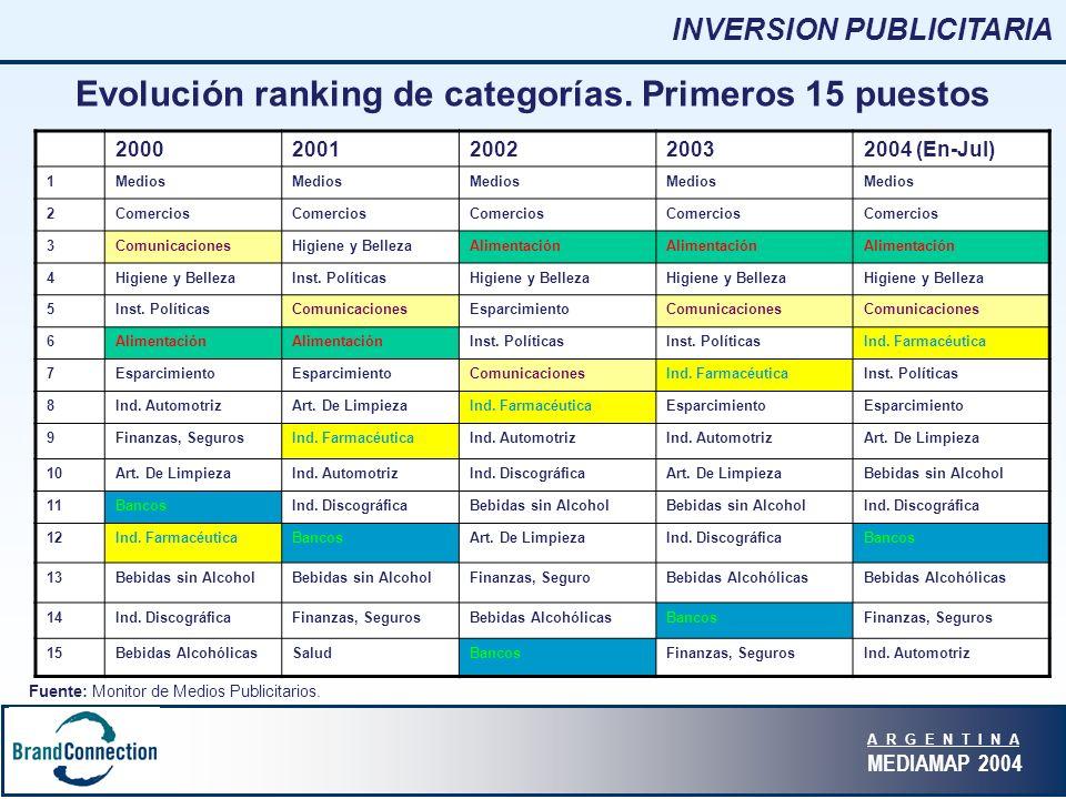A R G E N T I N A MEDIAMAP 2004 Evolución ranking de categorías.