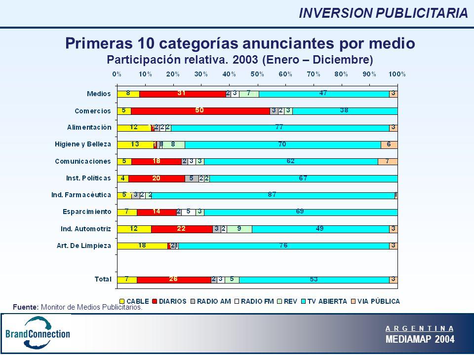 A R G E N T I N A MEDIAMAP 2004 Primeras 10 categorías anunciantes por medio Participación relativa.