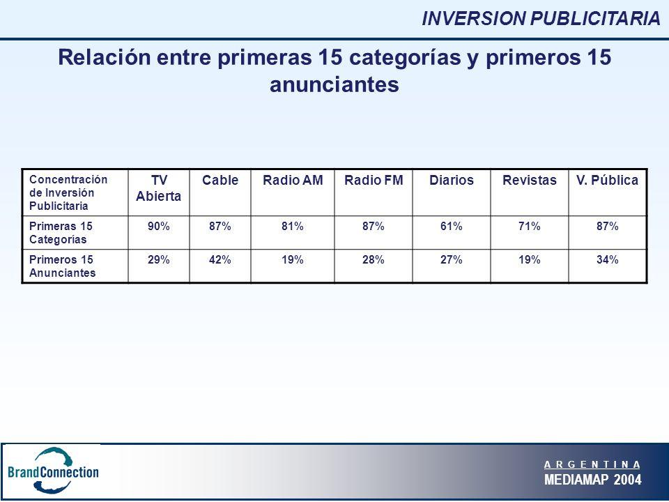A R G E N T I N A MEDIAMAP 2004 Relación entre primeras 15 categorías y primeros 15 anunciantes Concentración de Inversión Publicitaria TV Abierta CableRadio AMRadio FMDiariosRevistasV.