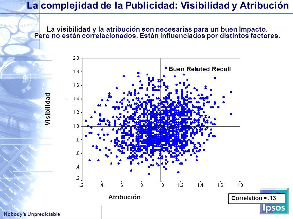 Nobodys Unpredictable Correlation =.13 Visibilidad Atribución La complejidad de la Publicidad: Visibilidad y Atribución La visibilidad y la atribución son necesarias para un buen Impacto.