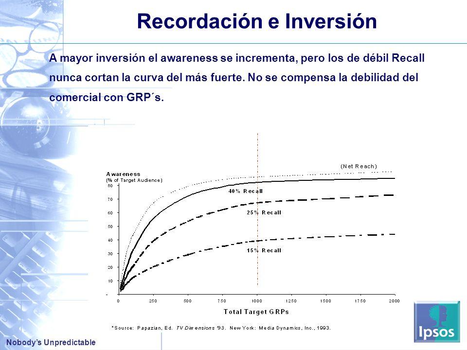 Nobodys Unpredictable Recordación e Inversión A mayor inversión el awareness se incrementa, pero los de débil Recall nunca cortan la curva del más fuerte.