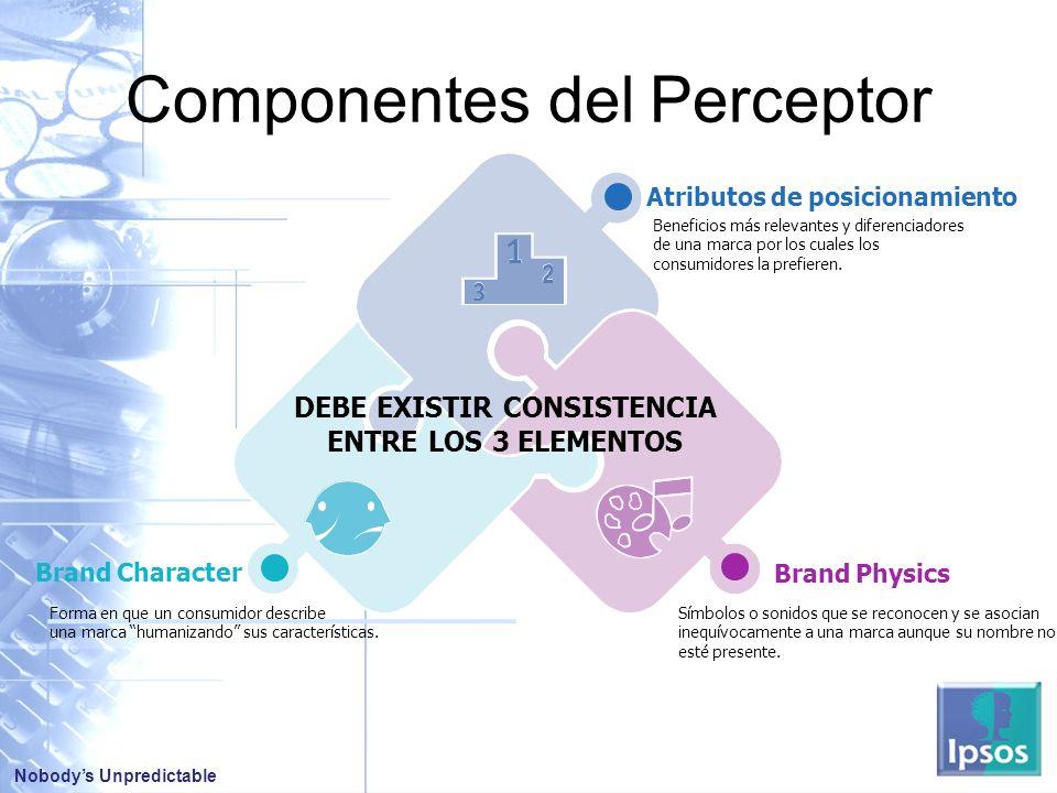 Nobodys Unpredictable Componentes del Perceptor Brand Physics Brand Character Atributos de posicionamiento Beneficios más relevantes y diferenciadores de una marca por los cuales los consumidores la prefieren.