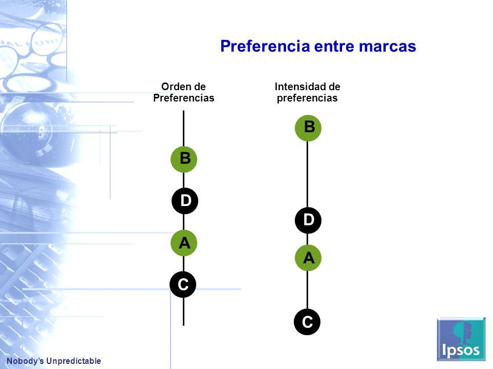 Nobodys Unpredictable C A D B C A D B Orden de Preferencias Intensidad de preferencias Preferencia entre marcas