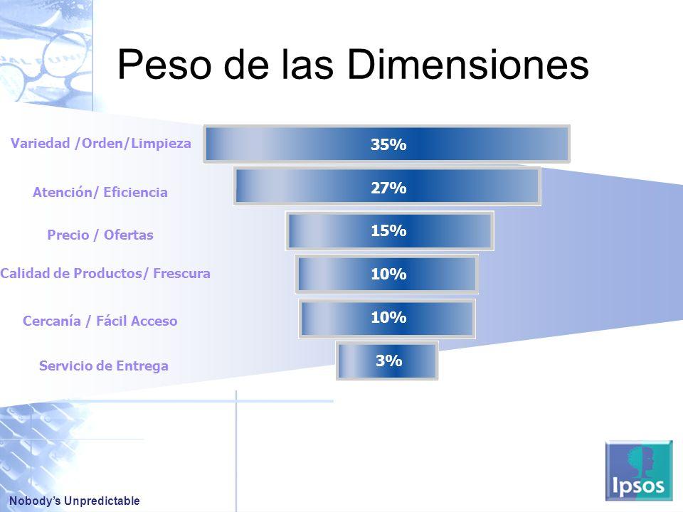 Nobodys Unpredictable Peso de las Dimensiones 35% 27% 15% 10% 3% Variedad /Orden/Limpieza Atención/ Eficiencia Precio / Ofertas Calidad de Productos/ Frescura Cercanía / Fácil Acceso Servicio de Entrega