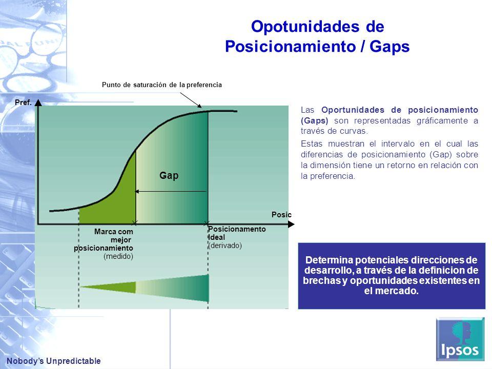 Nobodys Unpredictable Las Oportunidades de posicionamiento (Gaps) son representadas gráficamente a través de curvas.