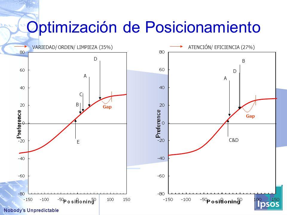 Nobodys Unpredictable VARIEDAD/ ORDEN/ LIMPIEZA (35%)ATENCIÓN/ EFICIENCIA (27%) D A C B E D A C&D Optimización de Posicionamiento Gap B