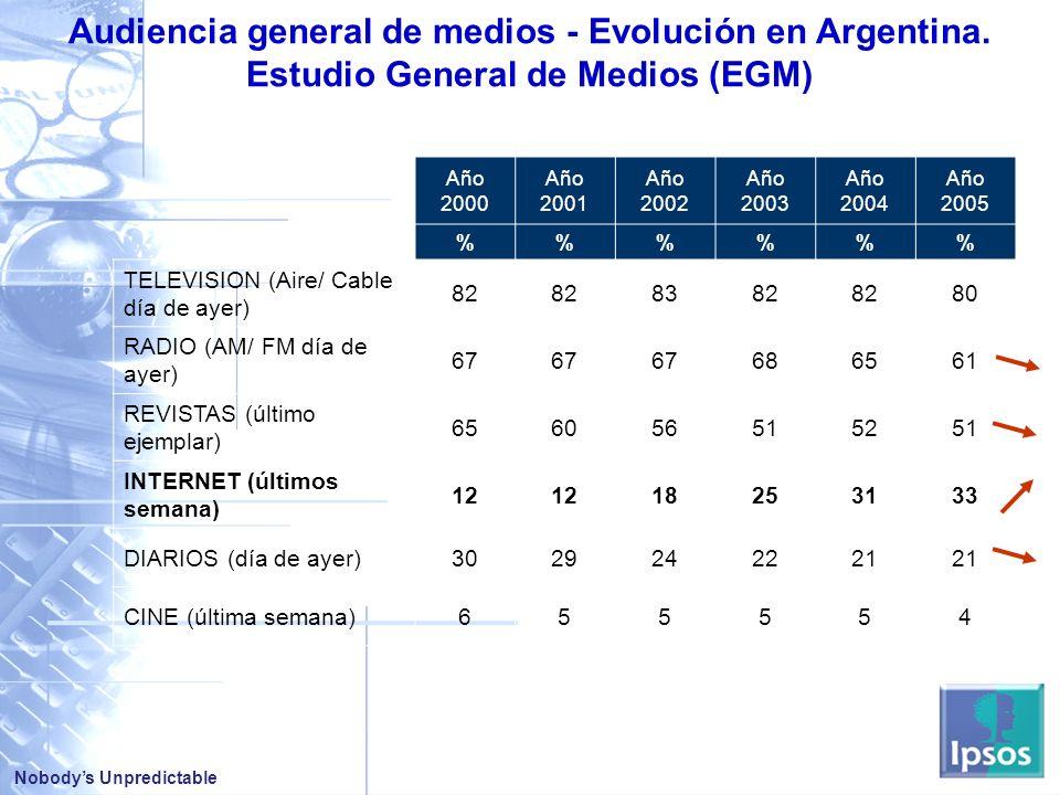 Nobodys Unpredictable Audiencia general de medios - Evolución en Argentina.