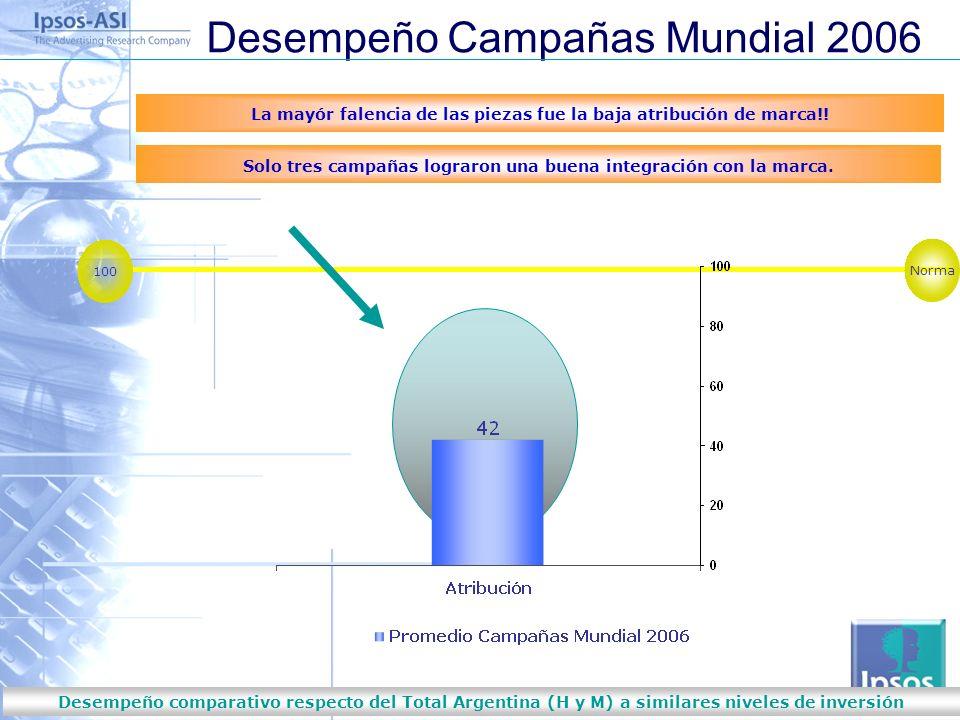 Nobodys Unpredictable Desempeño comparativo respecto del Total Argentina (H y M) a similares niveles de inversión Desempeño Campañas Mundial 2006 La mayór falencia de las piezas fue la baja atribución de marca!.