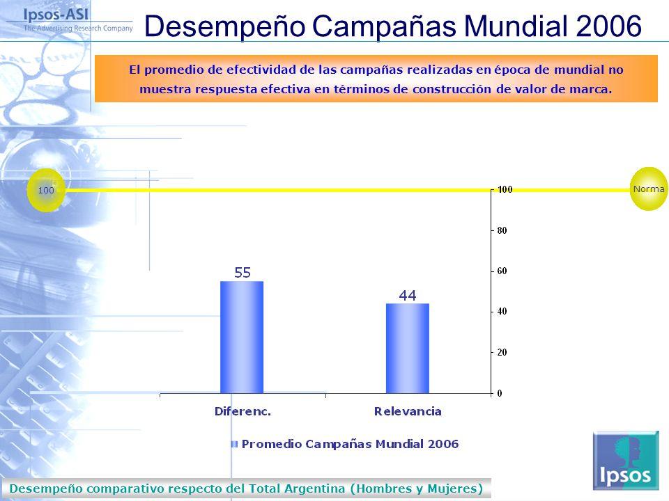 Nobodys Unpredictable Desempeño comparativo respecto del Total Argentina (Hombres y Mujeres) Desempeño Campañas Mundial 2006 El promedio de efectividad de las campañas realizadas en época de mundial no muestra respuesta efectiva en términos de construcción de valor de marca.