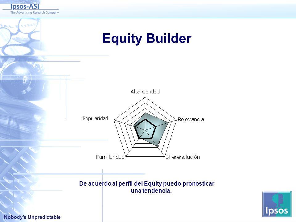 Nobodys Unpredictable De acuerdo al perfil del Equity puedo pronosticar una tendencia.