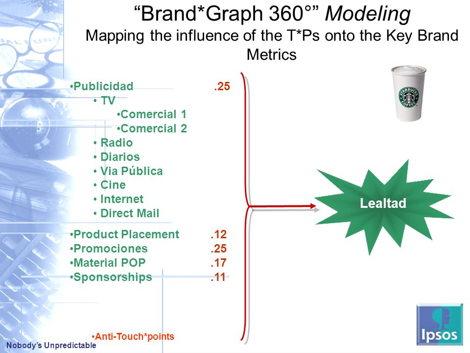 Nobodys Unpredictable Publicidad.25 TV Comercial 1 Comercial 2 Radio Diarios Via Pública Cine Internet Direct Mail Product Placement.12 Promociones.25 Material POP.17 Sponsorships.11 Brand*Graph 360° Modeling Mapping the influence of the T*Ps onto the Key Brand Metrics Anti-Touch*points Lealtad