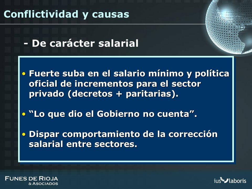 Fuerte suba en el salario mínimo y política oficial de incrementos para el sector privado (decretos + paritarias).Fuerte suba en el salario mínimo y p