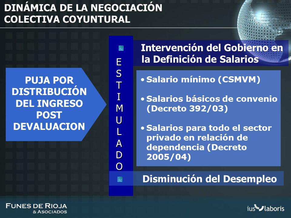 DINÁMICA DE LA NEGOCIACIÓN COLECTIVA COYUNTURAL PUJA POR DISTRIBUCIÓN DEL INGRESO POST DEVALUACION Salario mínimo (CSMVM) Salarios básicos de convenio