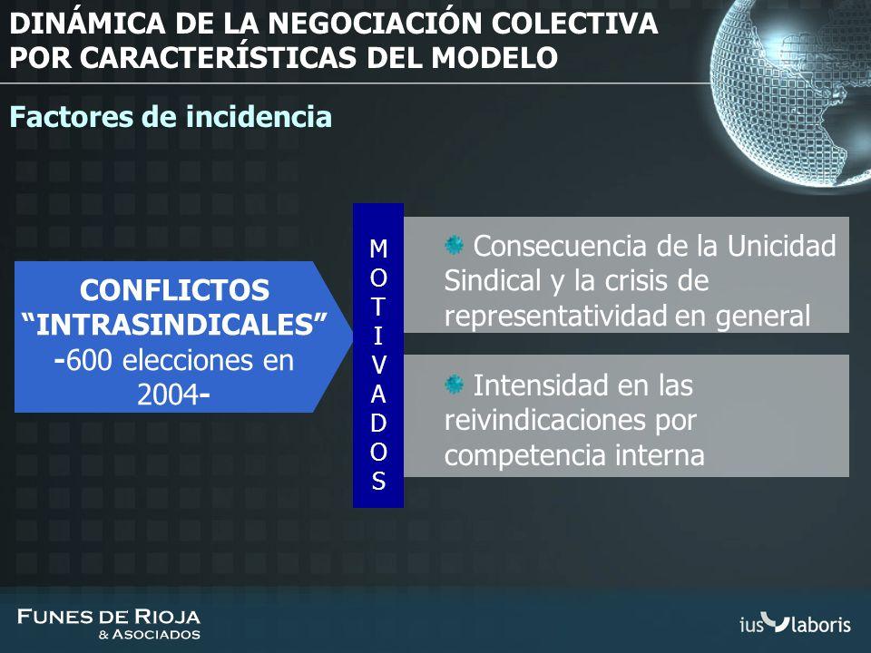 CONFLICTOS INTRASINDICALES -600 elecciones en 2004- Intensidad en las reivindicaciones por competencia interna Consecuencia de la Unicidad Sindical y