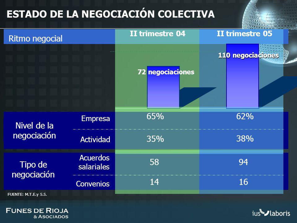 Ritmo negocial ESTADO DE LA NEGOCIACIÓN COLECTIVA Nivel de la negociación Tipo de negociación II trimestre 04II trimestre 05 72 negociaciones 110 nego