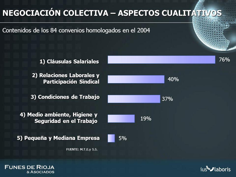 NEGOCIACIÓN COLECTIVA – ASPECTOS CUALITATIVOS Contenidos de los 84 convenios homologados en el 2004 1) Cláusulas Salariales 76% 2) Relaciones Laborale