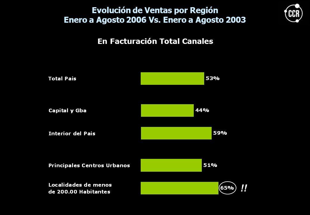 Evolución de Ventas por Región Enero a Agosto 2006 Vs. Enero a Agosto 2003 En Facturación Total Canales !!