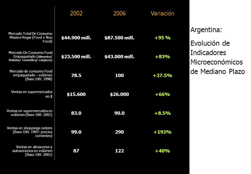 Argentina: Evolución de Indicadores Microeconómicos de Mediano Plazo 20022006Variación Mercado Total De Consumo Masivo Hogar (Food + Non Food) $44.900
