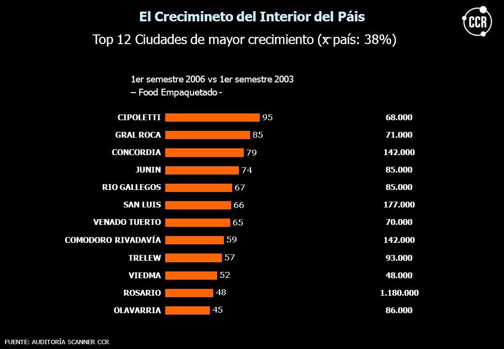 CIPOLETTI68.000 GRAL ROCA71.000 CONCORDIA142.000 JUNIN85.000 RIO GALLEGOS85.000 SAN LUIS177.000 VENADO TUERTO70.000 COMODORO RIVADAVÍA142.000 TRELEW93