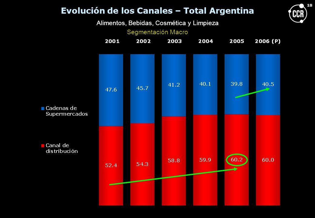 18 Evolución de los Canales – Total Argentina Alimentos, Bebidas, Cosmética y Limpieza Segmentación Macro
