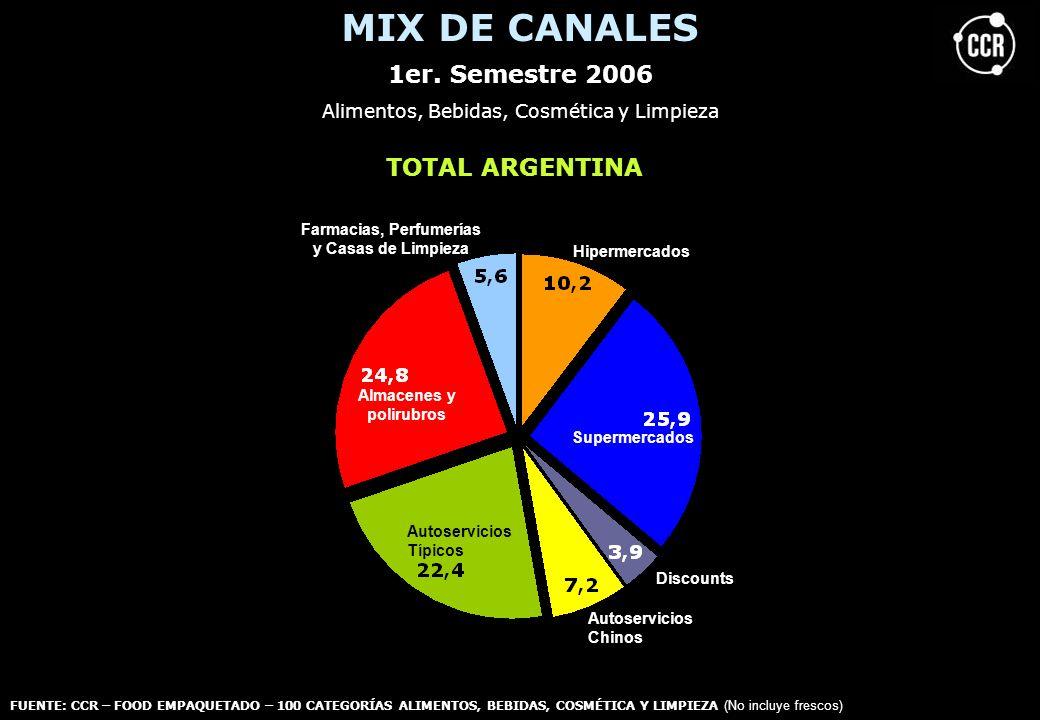 MIX DE CANALES 1er. Semestre 2006 TOTAL ARGENTINA Hipermercados Discounts Autoservicios Típicos Almacenes y polirubros Farmacias, Perfumerías y Casas
