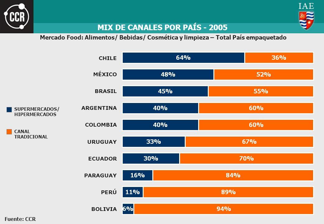 MIX DE CANALES POR PAÍS - 2005 CHILE MÉXICO BRASIL ARGENTINA COLOMBIA URUGUAY ECUADOR PARAGUAY PERÚ BOLIVIA SUPERMERCADOS/ HIPERMERCADOS CANAL TRADICI