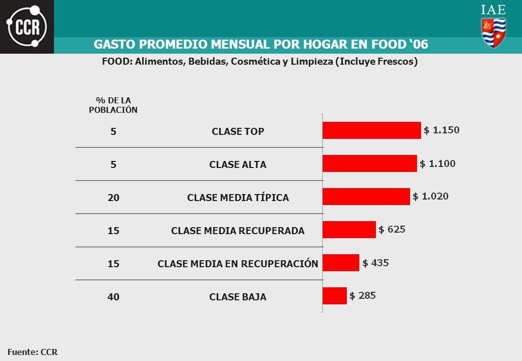 GASTO PROMEDIO MENSUAL POR HOGAR EN FOOD 06 FOOD: Alimentos, Bebidas, Cosmética y Limpieza (Incluye Frescos) 5CLASE TOP 5CLASE ALTA 20CLASE MEDIA TÍPI