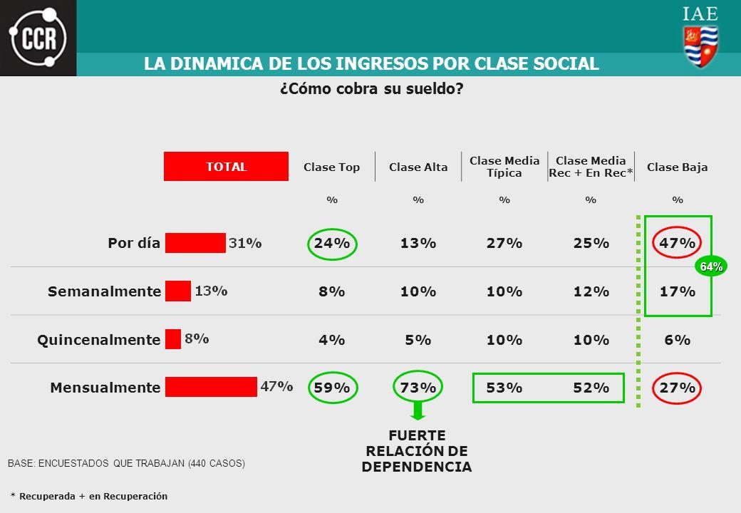LA DINAMICA DE LOS INGRESOS POR CLASE SOCIAL TOTAL Clase TopClase Alta Clase Media Típica Clase Media Rec + En Rec* Clase Baja %%% Por día24%13%27%25%