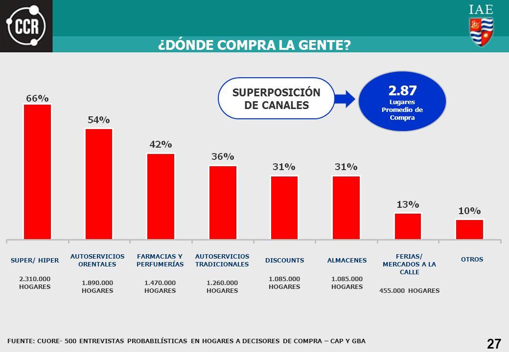 27 ¿DÓNDE COMPRA LA GENTE? SUPER/ HIPER 2.310.000 HOGARES AUTOSERVICIOS ORENTALES 1.890.000 HOGARES FARMACIAS Y PERFUMERÍAS 1.470.000 HOGARES AUTOSERV