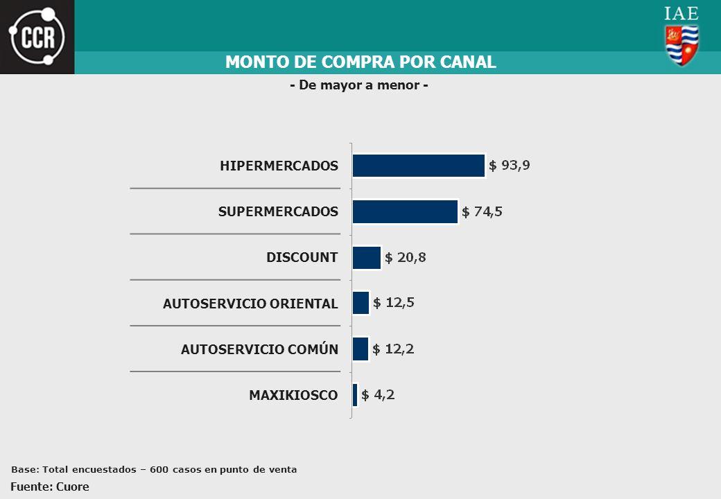 MONTO DE COMPRA POR CANAL - De mayor a menor - HIPERMERCADOS SUPERMERCADOS DISCOUNT AUTOSERVICIO ORIENTAL AUTOSERVICIO COMÚN MAXIKIOSCO Fuente: Cuore