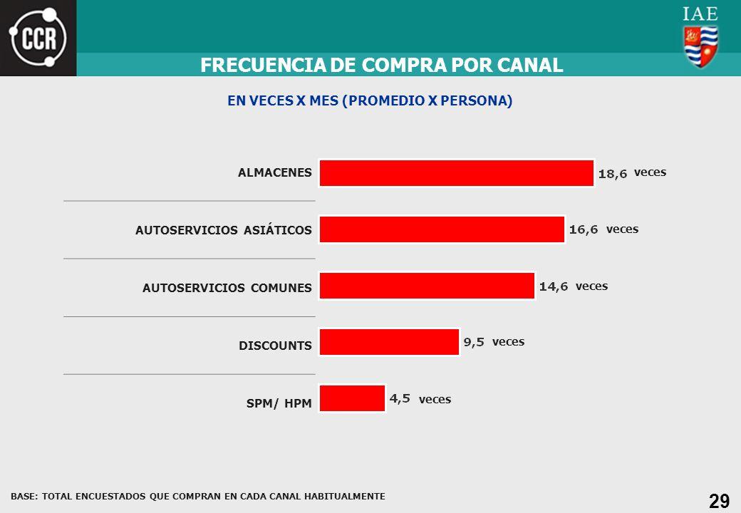 29 ALMACENES AUTOSERVICIOS ASIÁTICOS AUTOSERVICIOS COMUNES DISCOUNTS SPM/ HPM FRECUENCIA DE COMPRA POR CANAL EN VECES X MES (PROMEDIO X PERSONA) veces