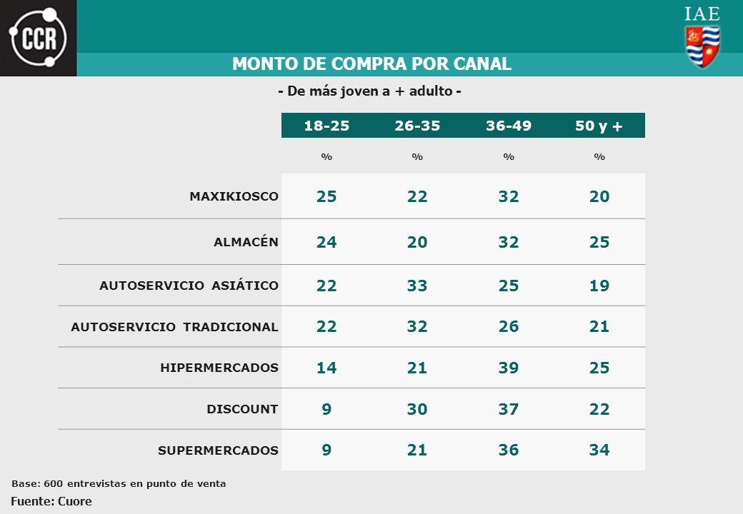 MONTO DE COMPRA POR CANAL - De más joven a + adulto - Fuente: Cuore Base: 600 entrevistas en punto de venta 18-2526-3536-4950 y + %% MAXIKIOSCO 252232