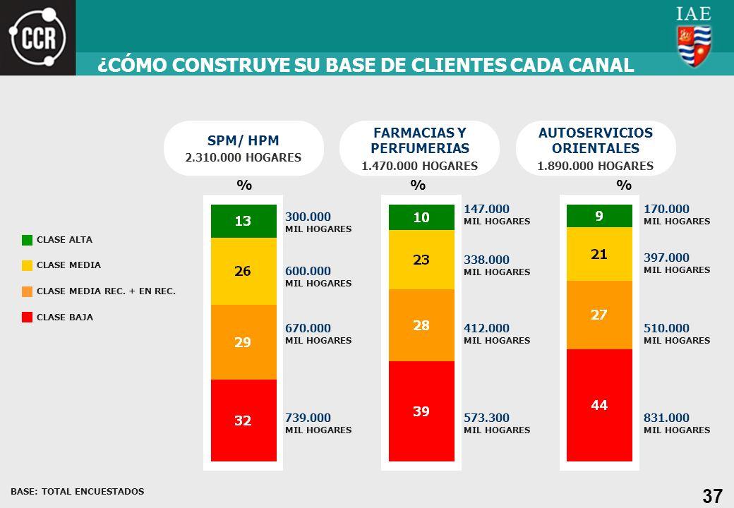 37 ¿CÓMO CONSTRUYE SU BASE DE CLIENTES CADA CANAL SPM/ HPM 2.310.000 HOGARES BASE: TOTAL ENCUESTADOS CLASE ALTA CLASE MEDIA CLASE MEDIA REC. + EN REC.