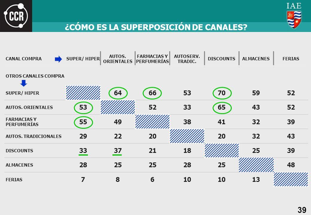 39 ¿CÓMO ES LA SUPERPOSICIÓN DE CANALES? CANAL COMPRASUPER/ HIPER AUTOS. ORIENTALES FARMACIAS Y PERFUMERÍAS AUTOSERV. TRADIC. DISCOUNTSALMACENESFERIAS