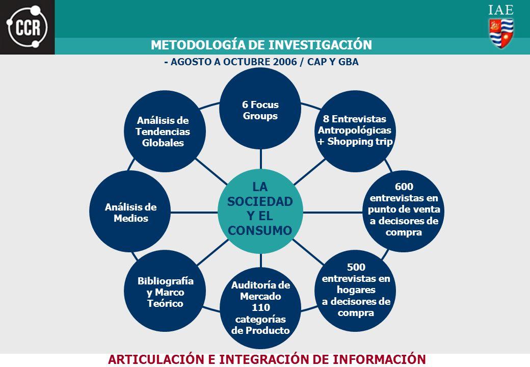 METODOLOGÍA DE INVESTIGACIÓN - AGOSTO A OCTUBRE 2006 / CAP Y GBA LA SOCIEDAD Y EL CONSUMO 600 entrevistas en punto de venta a decisores de compra 6 Fo