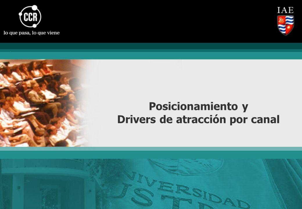 Posicionamiento y Drivers de atracción por canal